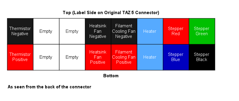 LulzBot TAZ 5 Upgrade Connector Wiring Diagram.